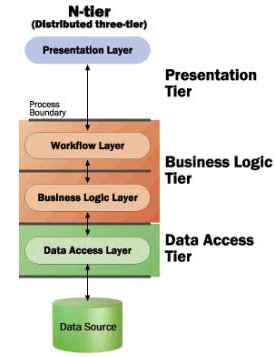 Infocusit for Architecture n tiers definition